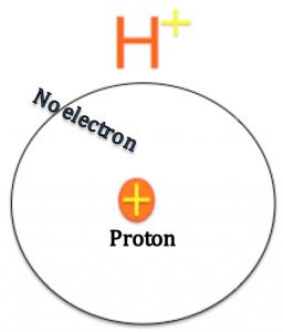น้ำไฮโดรเจนเพื่อสุขภาพและความงาม